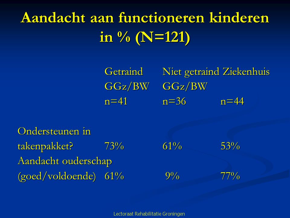 Aandacht aan functioneren kinderen in % (N=121) Getraind Niet getraind Ziekenhuis GGz/BWGGz/BW n=41n=36n=44 Ondersteunen in takenpakket?73%61% 53% Aandacht ouderschap (goed/voldoende)61% 9%77% Lectoraat Rehabilitatie Groningen