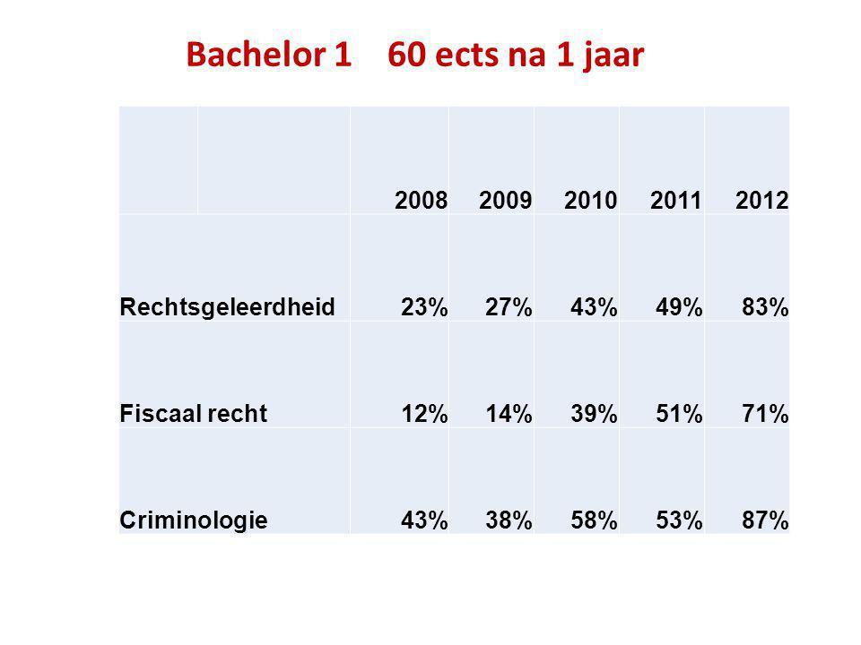 Bachelor 1 60 ects na 1 jaar 20082009201020112012 Rechtsgeleerdheid23%27%43%49%83% Fiscaal recht12%14%39%51%71% Criminologie43%38%58%53%87%