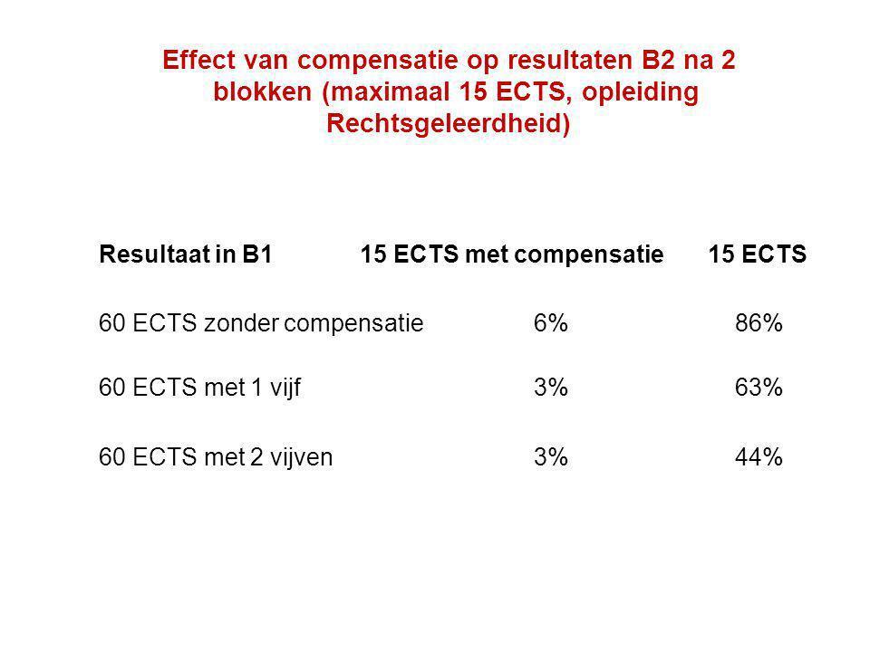 Effect van compensatie op resultaten B2 na 2 blokken (maximaal 15 ECTS, opleiding Rechtsgeleerdheid) Resultaat in B115 ECTS met compensatie15 ECTS 60