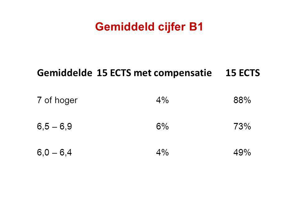 Gemiddeld cijfer B1 Gemiddelde15 ECTS met compensatie 15 ECTS 7 of hoger4% 88% 6,5 – 6,96% 73% 6,0 – 6,4 4% 49%