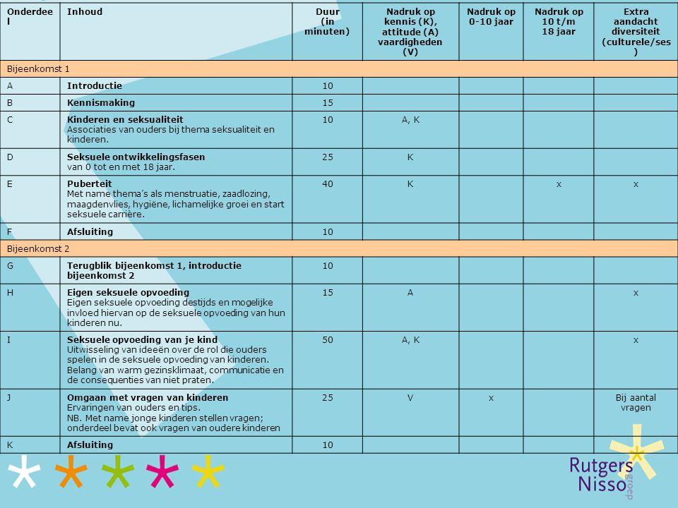 Onderdee l InhoudDuur (in minuten) Nadruk op kennis (K), attitude (A) vaardigheden (V) Nadruk op 0-10 jaar Nadruk op 10 t/m 18 jaar Extra aandacht div