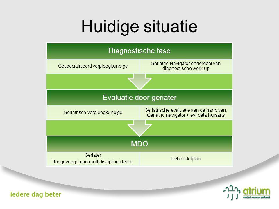 Huidige situatie MDO Geriater Toegevoegd aan multidisciplinair team Behandelplan Evaluatie door geriater Geriatrisch verpleegkundige Geriatrische eval