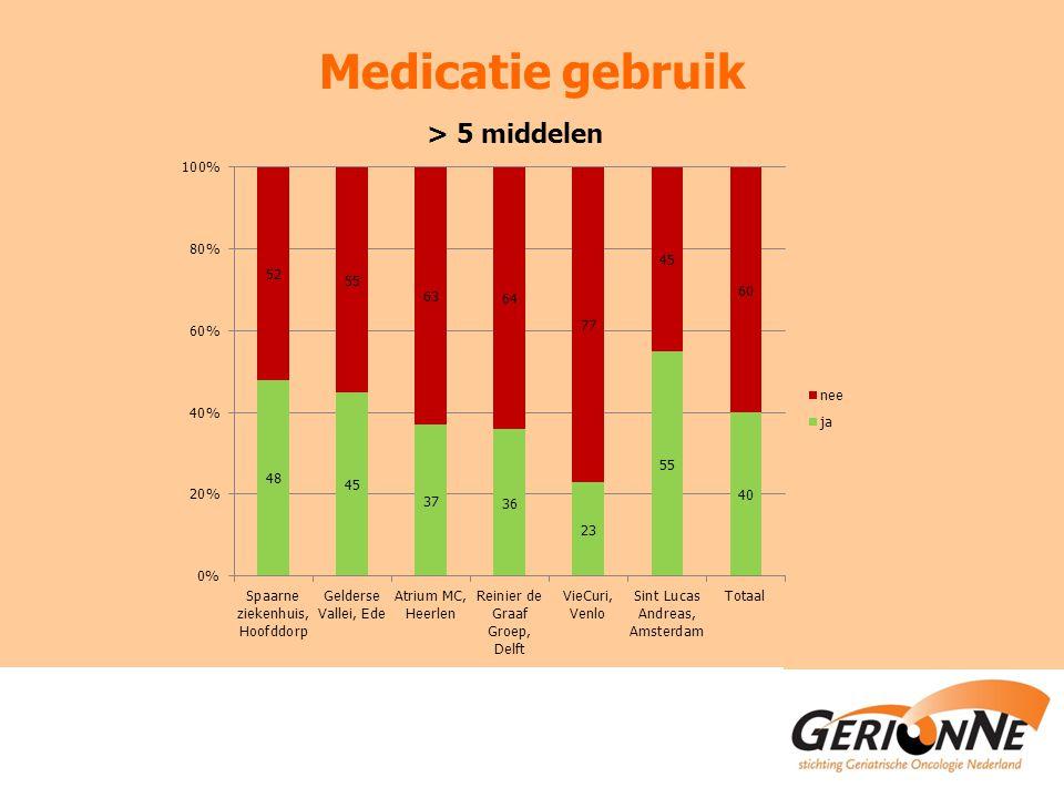 Medicatie gebruik