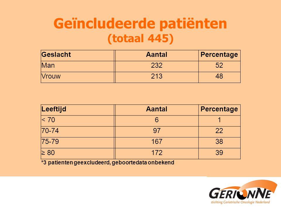 Geïncludeerde patiënten (totaal 445) GeslachtAantalPercentage Man23252 Vrouw21348 LeeftijdAantalPercentage < 7061 70-749722 75-7916738 ≥ 8017239 *3 patienten geexcludeerd, geboortedata onbekend