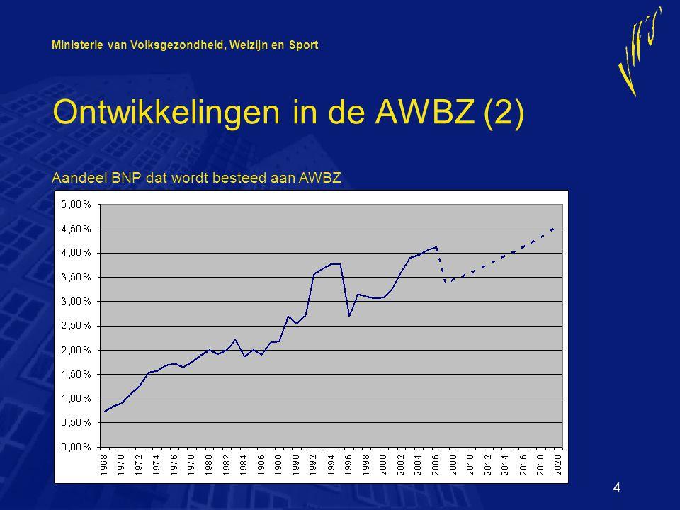 Ministerie van Volksgezondheid, Welzijn en Sport 4 Ontwikkelingen in de AWBZ (2) Aandeel BNP dat wordt besteed aan AWBZ