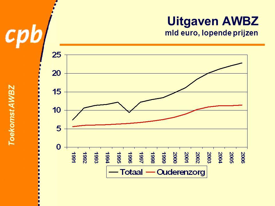 Toekomst AWBZ Uitgaven AWBZ mld euro, lopende prijzen