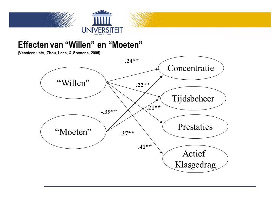 Effecten van Willen en Moeten (Vansteenkiste, Zhou, Lens, & Soenens, 2005) Willen Moeten Concentratie Tijdsbeheer Prestaties Actief Klasgedrag.24**.22**.41**.21** -.39** -.37**