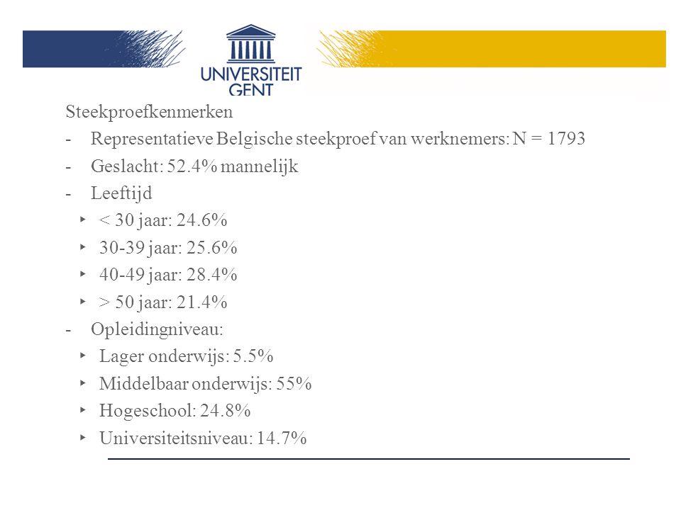 Steekproefkenmerken -Representatieve Belgische steekproef van werknemers: N = 1793 -Geslacht: 52.4% mannelijk -Leeftijd ‣ < 30 jaar: 24.6% ‣ 30-39 jaar: 25.6% ‣ 40-49 jaar: 28.4% ‣ > 50 jaar: 21.4% -Opleidingniveau: ‣ Lager onderwijs: 5.5% ‣ Middelbaar onderwijs: 55% ‣ Hogeschool: 24.8% ‣ Universiteitsniveau: 14.7%