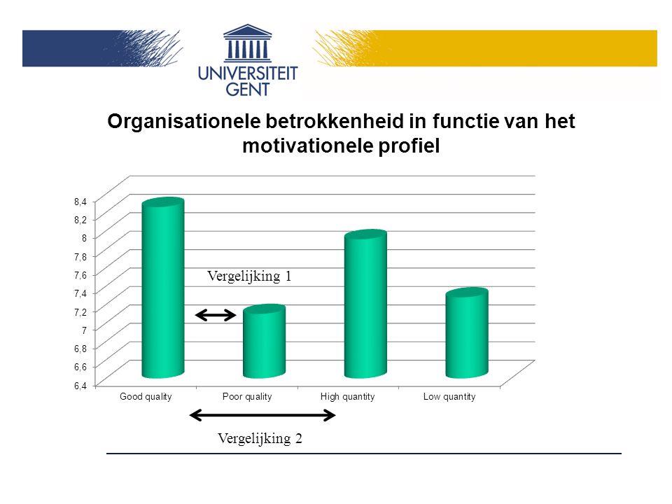Organisationele betrokkenheid in functie van het motivationele profiel Vergelijking 2