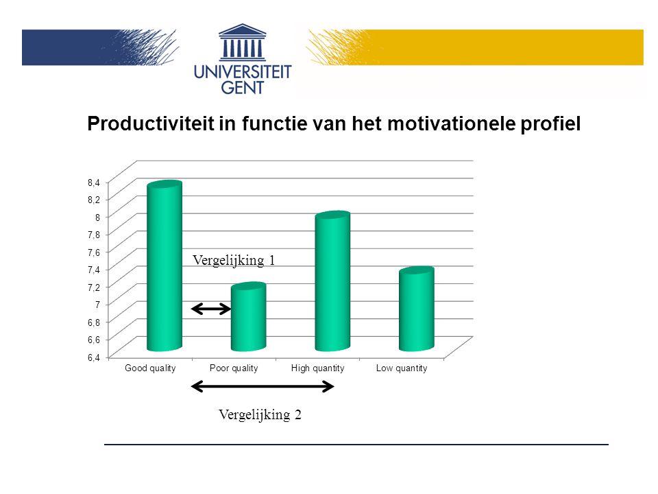 Productiviteit in functie van het motivationele profiel Vergelijking 2 Vergelijking 1