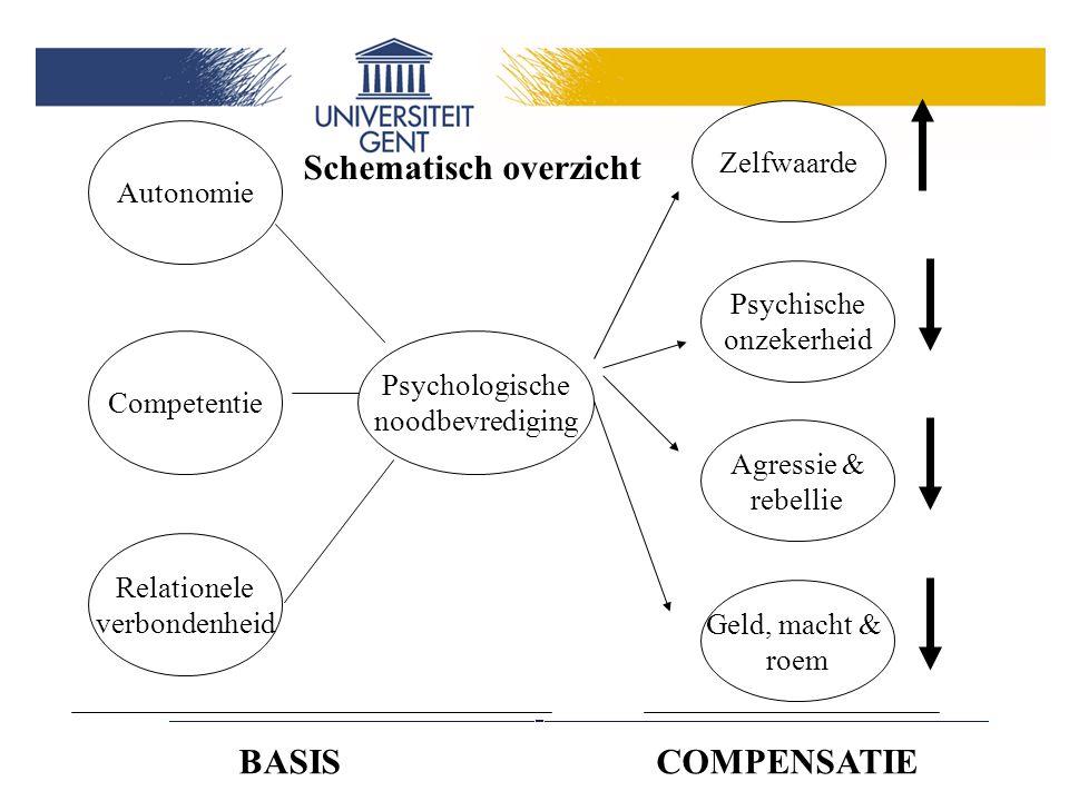 Psychologische noodbevrediging Zelfwaarde Psychische onzekerheid Agressie & rebellie Schematisch overzicht Autonomie Competentie Relationele verbondenheid Geld, macht & roem BASISCOMPENSATIE