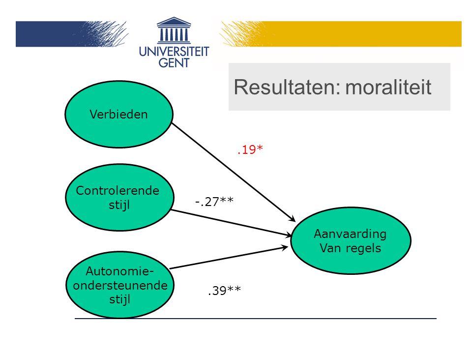 Resultaten: moraliteit Controlerende stijl Autonomie- ondersteunende stijl Aanvaarding Van regels.39** -.27**.19* Verbieden