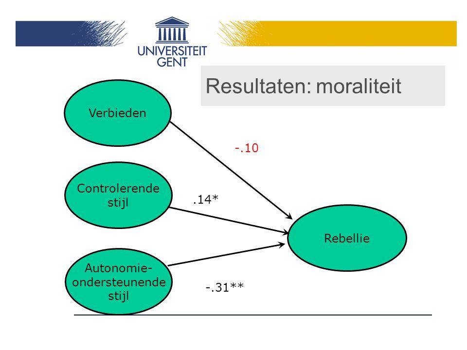 Resultaten: moraliteit Controlerende stijl Autonomie- ondersteunende stijl Rebellie -.31**.14* -.10 Verbieden