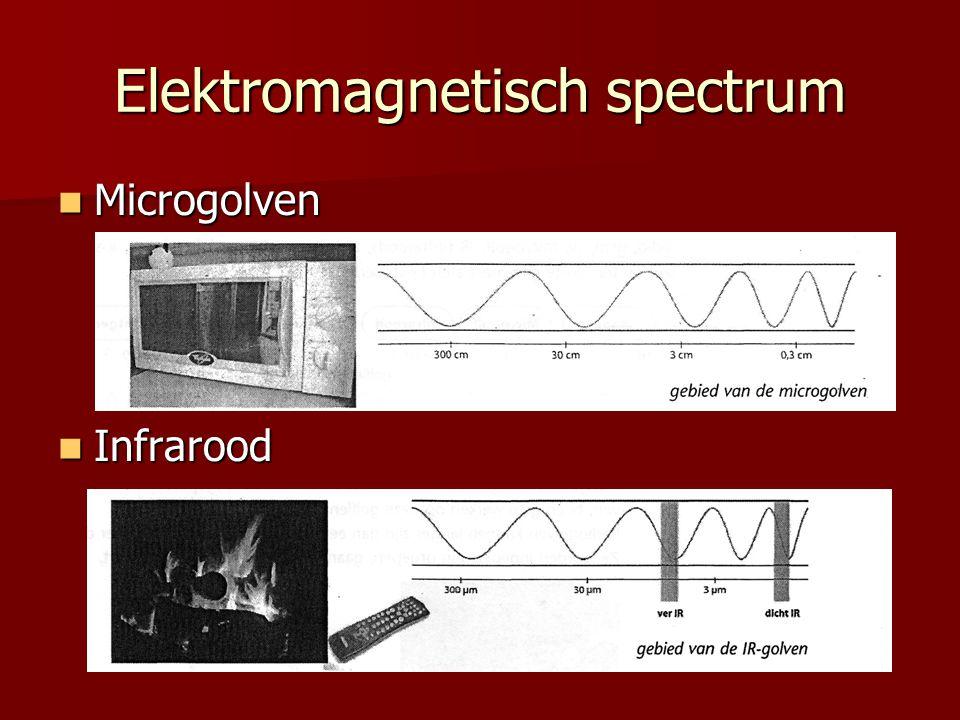 Microgolven Microgolven Infrarood Infrarood Elektromagnetisch spectrum