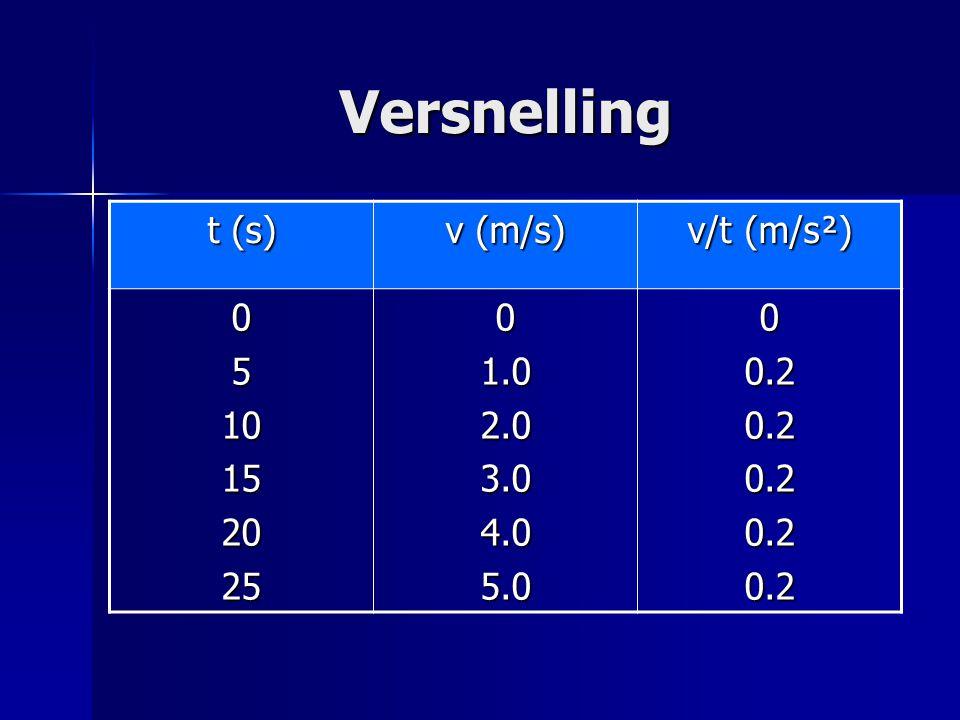 Versnelling t (s) v (m/s) v/t (m/s²) 051015202501.02.03.04.05.000.20.20.20.20.2