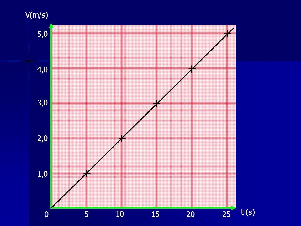 Versnelling 0 1,0 2,0 3,0 4,0 5,0 V(m/s) t (s) 5 10 152025