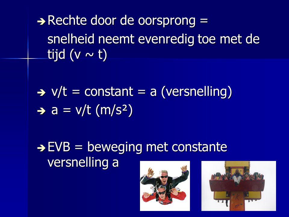  Rechte door de oorsprong = snelheid neemt evenredig toe met de tijd (v ~ t)  v/t = constant = a (versnelling)  a = v/t (m/s²)  EVB = beweging met