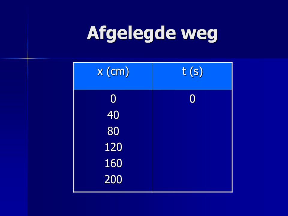 Afgelegde weg x (cm) t (s) 040801201602000