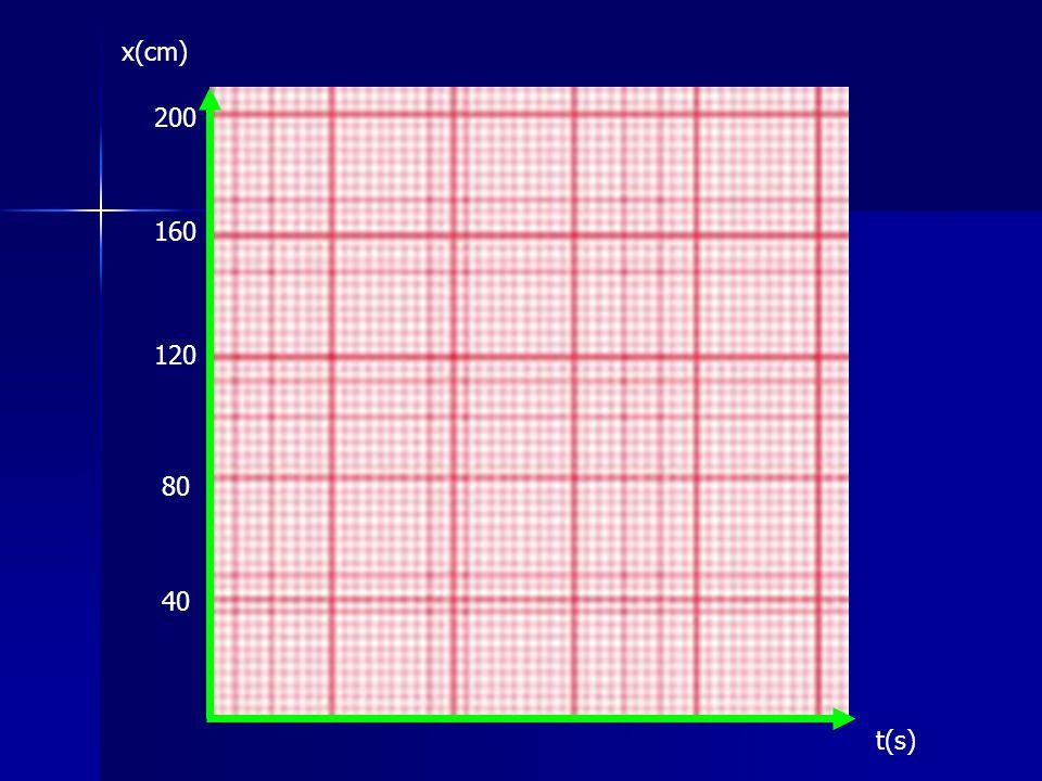 x(cm) 40 80 120 160 200 t(s)