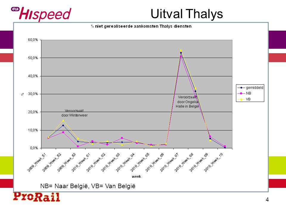 Vertragingen Thalys NB= Naar België, VB= Van België 5