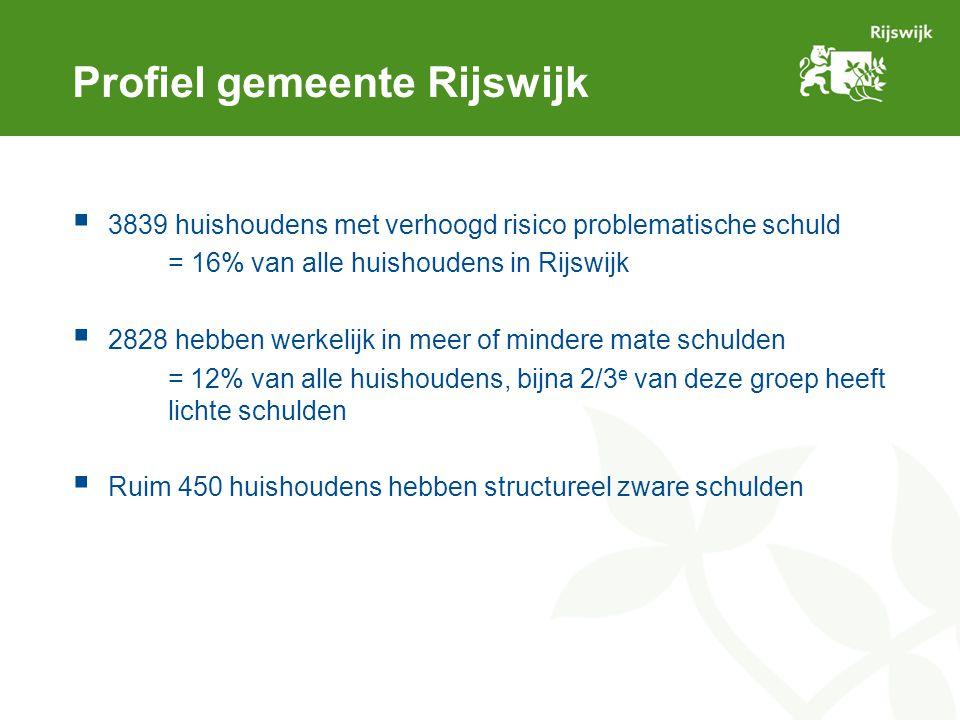 Profiel gemeente Rijswijk  3839 huishoudens met verhoogd risico problematische schuld = 16% van alle huishoudens in Rijswijk  2828 hebben werkelijk in meer of mindere mate schulden = 12% van alle huishoudens, bijna 2/3 e van deze groep heeft lichte schulden  Ruim 450 huishoudens hebben structureel zware schulden