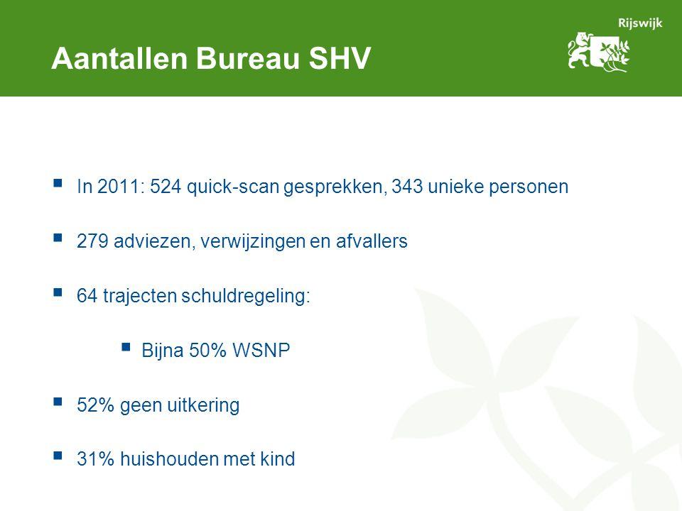 Aantallen Bureau SHV  In 2011: 524 quick-scan gesprekken, 343 unieke personen  279 adviezen, verwijzingen en afvallers  64 trajecten schuldregeling:  Bijna 50% WSNP  52% geen uitkering  31% huishouden met kind