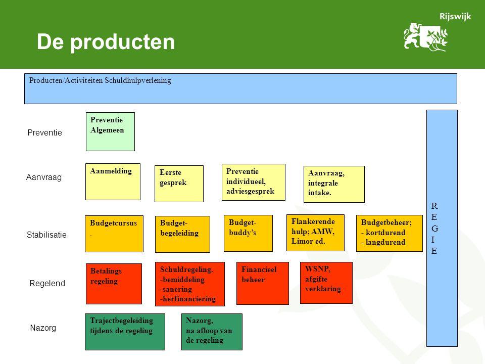 De producten Budget- buddy's Preventie individueel, adviesgesprek Aanmelding Eerste gesprek Budget- begeleiding Financieel beheer Trajectbegeleiding tijdens de regeling Preventie Algemeen Aanvraag, integrale intake.