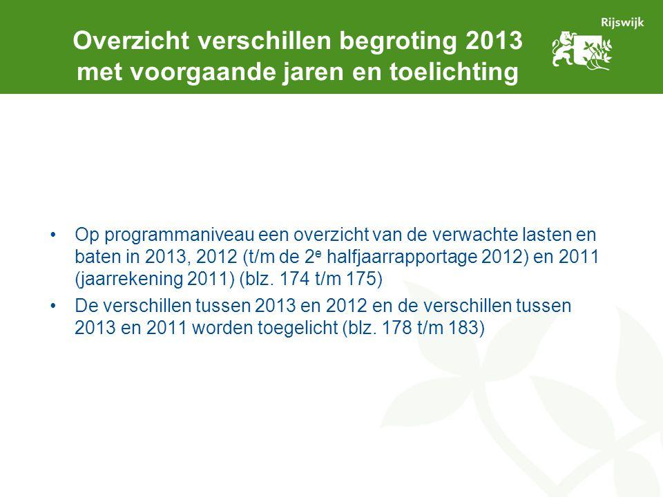 Overzicht verschillen begroting 2013 met voorgaande jaren en toelichting Op programmaniveau een overzicht van de verwachte lasten en baten in 2013, 20