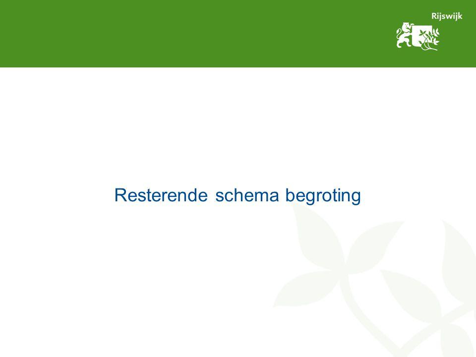Resterende schema begroting