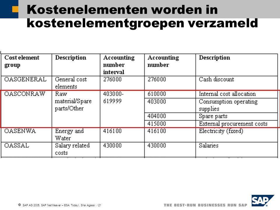  SAP AG 2005, SAP NetWeaver – ESA: Today!, Shai Agassi / 21 Kostenelementen worden in kostenelementgroepen verzameld
