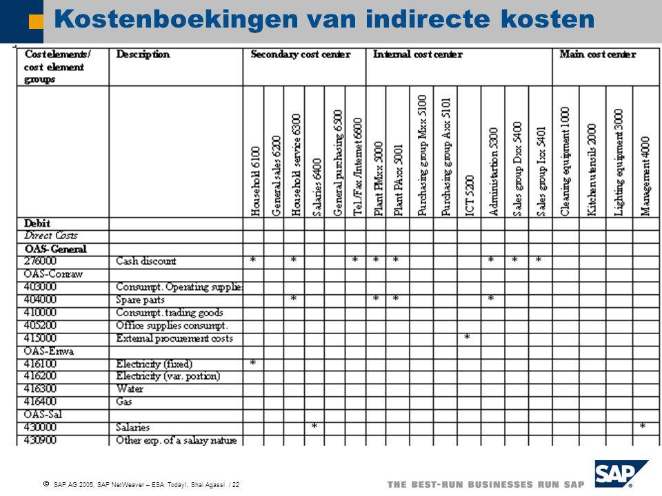  SAP AG 2005, SAP NetWeaver – ESA: Today!, Shai Agassi / 22 Kostenboekingen van indirecte kosten