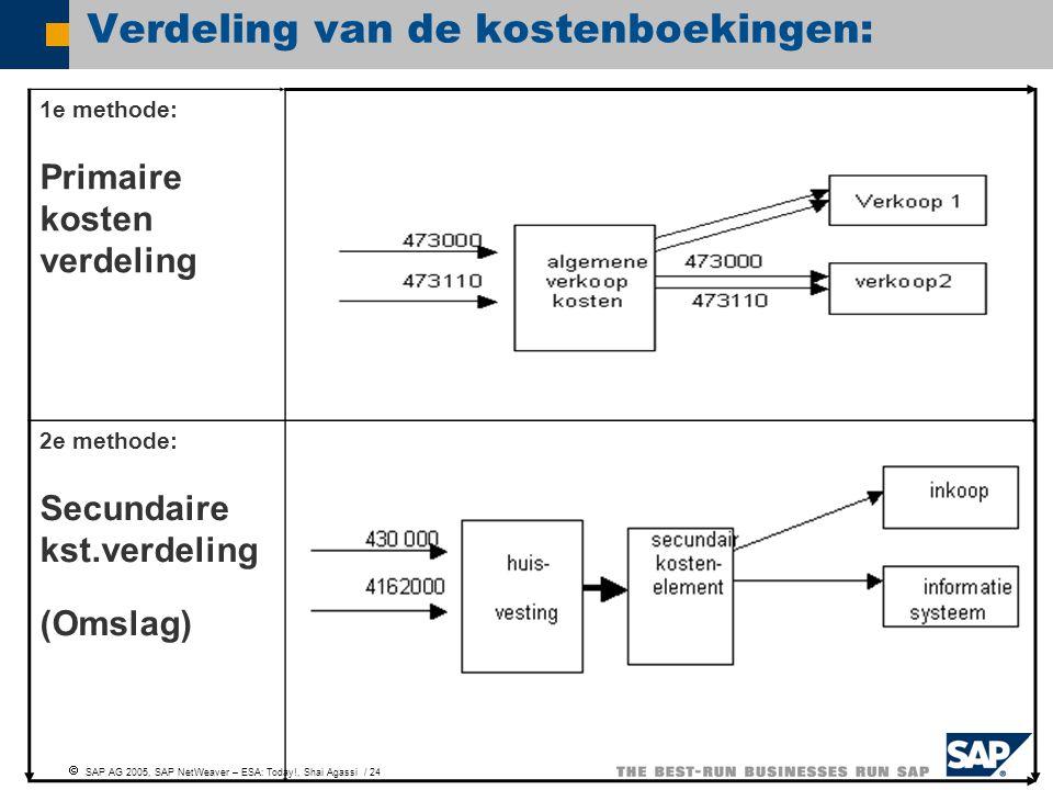 SAP AG 2005, SAP NetWeaver – ESA: Today!, Shai Agassi / 24 Verdeling van de kostenboekingen: 1e methode: Primaire kosten verdeling 2e methode: Secun