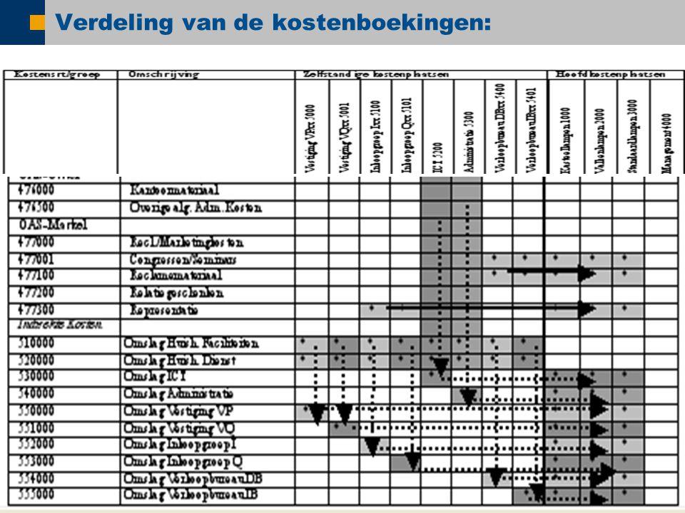  SAP AG 2005, SAP NetWeaver – ESA: Today!, Shai Agassi / 25 Verdeling van de kostenboekingen: