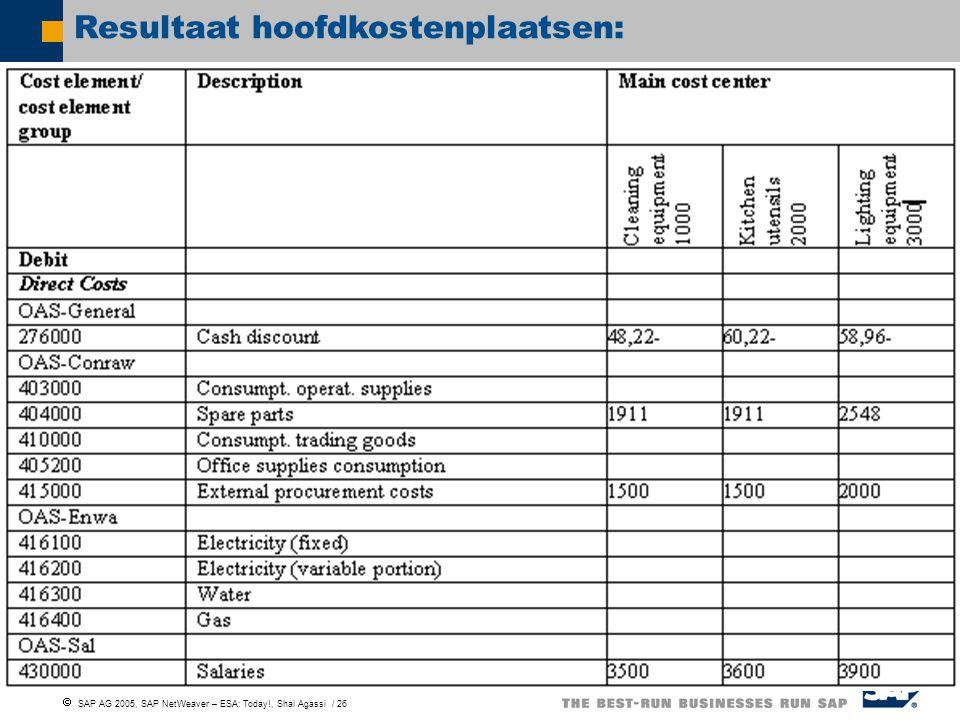  SAP AG 2005, SAP NetWeaver – ESA: Today!, Shai Agassi / 26 Resultaat hoofdkostenplaatsen: