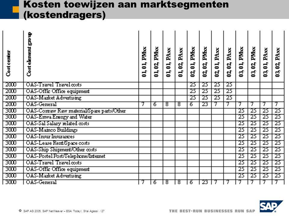  SAP AG 2005, SAP NetWeaver – ESA: Today!, Shai Agassi / 27 Kosten toewijzen aan marktsegmenten (kostendragers)