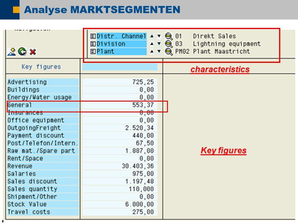  SAP AG 2005, SAP NetWeaver – ESA: Today!, Shai Agassi / 35 Analyse MARKTSEGMENTEN Key figures characteristics