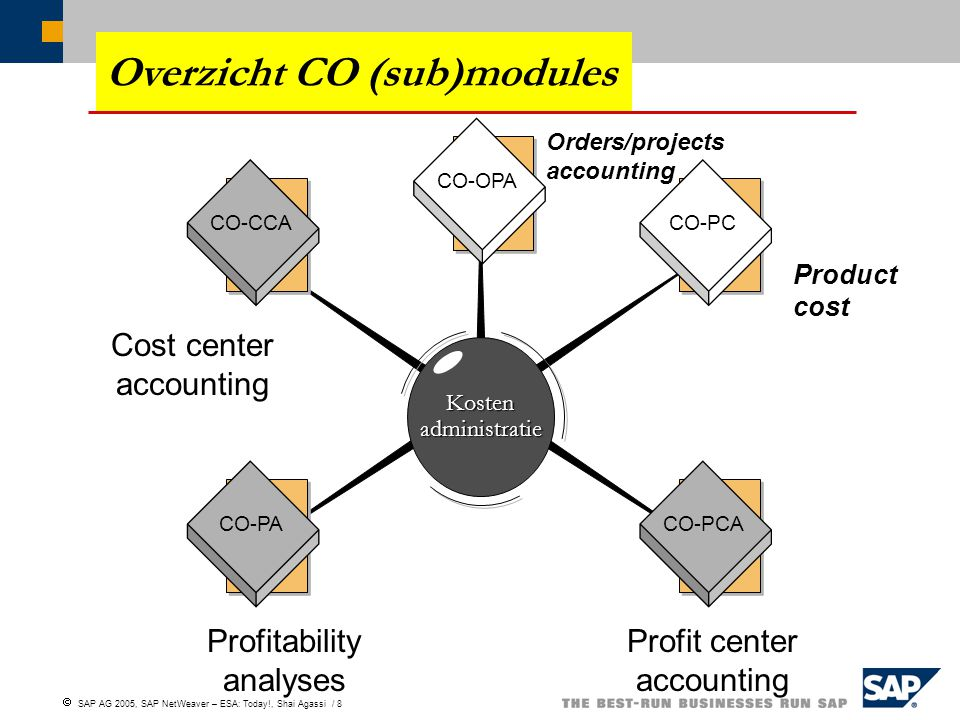  SAP AG 2005, SAP NetWeaver – ESA: Today!, Shai Agassi / 8 Overzicht CO (sub)modules CO-CCA CO-OPA CO-PC Kostenadministratie CO-PACO-PCA Cost center
