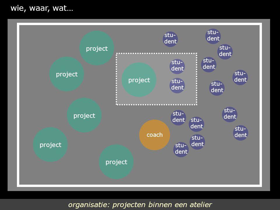 organisatie: projecten binnen een atelier wie, waar, wat… stu- dent coach stu- dent stu- dent stu- dent stu- dent stu- dent stu- dent stu- dent stu- dent stu- dent stu- dent stu- dent project stu- dent stu- dent project