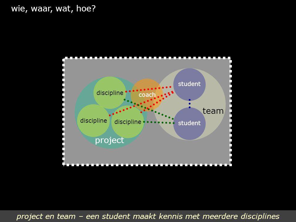 project en team – een student maakt kennis met meerdere disciplines wie, waar, wat, hoe? team student discipline coach