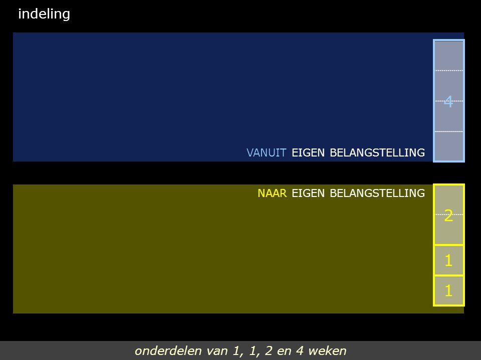onderdelen van 1, 1, 2 en 4 weken indeling NAAR EIGEN BELANGSTELLING VANUIT EIGEN BELANGSTELLING 2 1 4 1