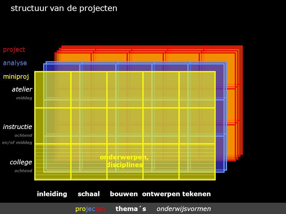 miniproj analyse project projecten thema´s onderwijsvormen structuur van de projecten instructie ochtend en/of middag atelier middag inleidingschaalbouwen ontwerpentekenen college ochtend onderwerpen, disciplines