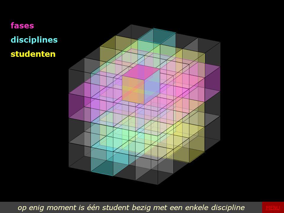 fases disciplines studenten op enig moment is één student bezig met een enkele discipline MENU