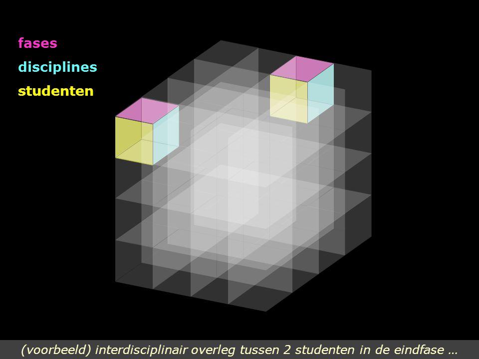 fases disciplines studenten (voorbeeld) interdisciplinair overleg tussen 2 studenten in de eindfase …