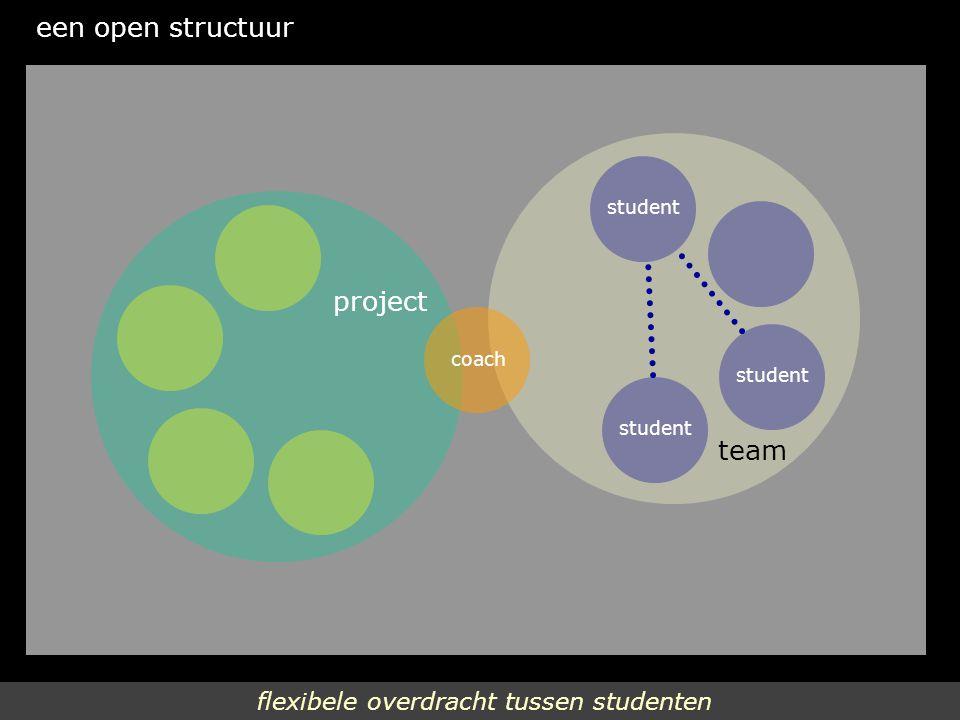 flexibele overdracht tussen studenten een open structuur student coach student team project