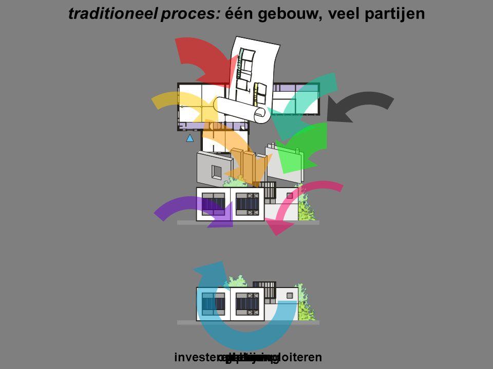 traditioneel proces: één gebouw, veel partijen gebouwplanbouwbeheer investeren en exploiterenpartijenoplevering