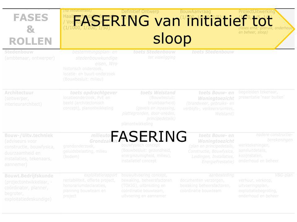 FASERING FASES & ROLLEN FASERING van initiatief tot sloop
