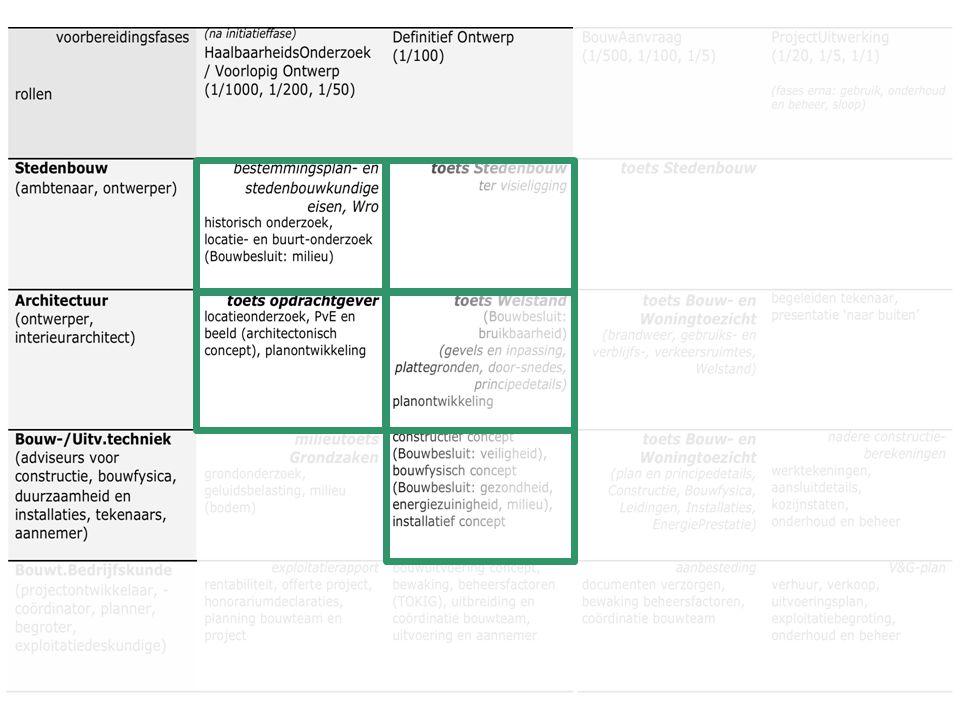 herbestemmen: een gecompliceerde opgave ontwerpen en herbestemmen beeld PvE situatie
