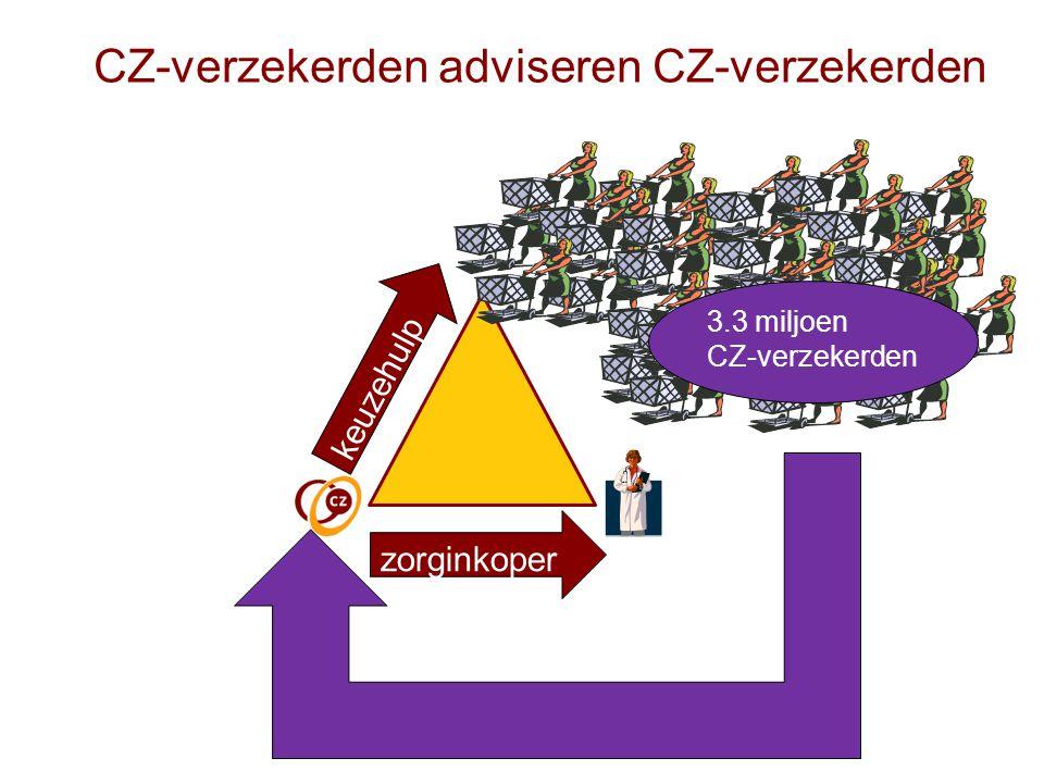 keuzehulp zorginkoper 3.3 miljoen CZ-verzekerden CZ-verzekerden adviseren CZ-verzekerden
