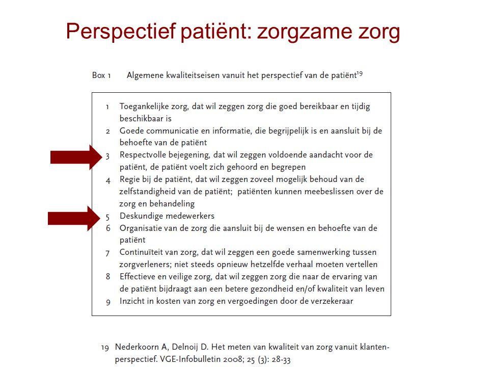 Perspectief patiënt: zorgzame zorg