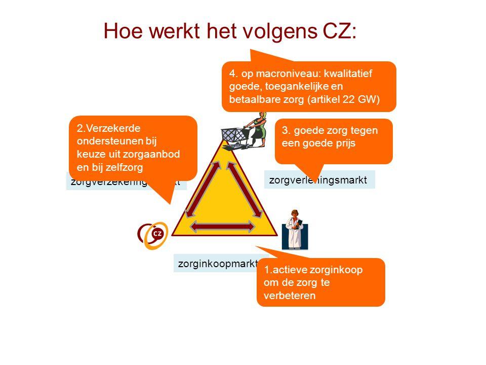Hoe werkt het volgens CZ: zorgverzekeringsmarkt zorginkoopmarkt zorgverleningsmarkt 2.Verzekerde ondersteunen bij keuze uit zorgaanbod en bij zelfzorg